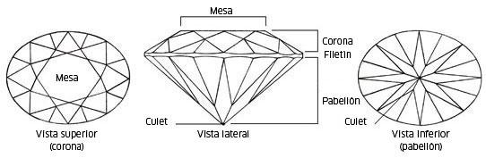 Partes de una gema
